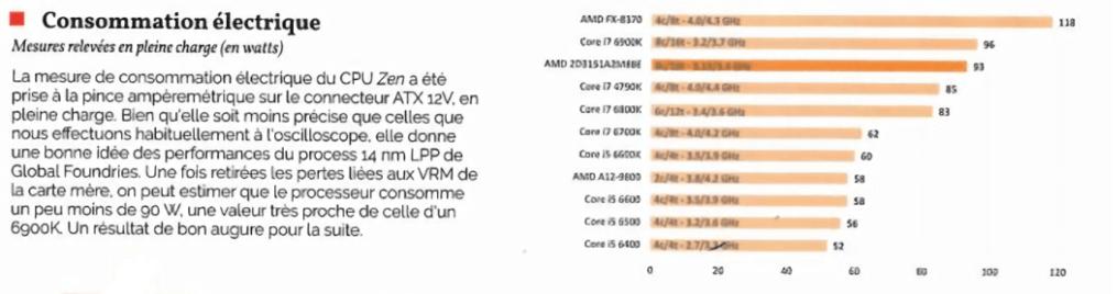 Результаты тестирования процессора AMD Ryzen появились в публичном доступе