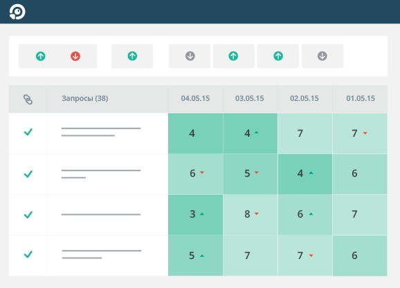 Как правильно проводить анализ сайта с помощь сервиса Топвизор