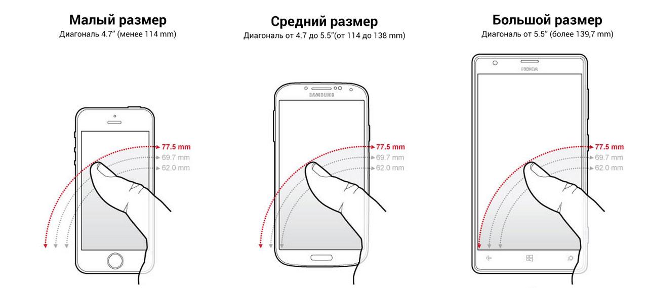 размеры дисплея смартфонов