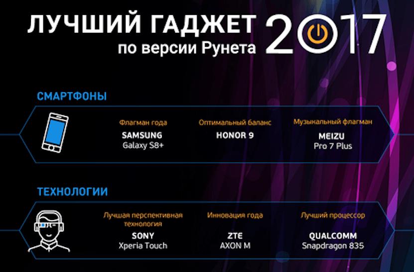 Пользователи рунета определили лучшие гаджеты 2017 года