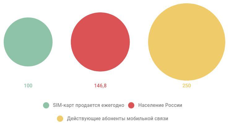 Компания Virgin собирается править мобильной сетью в России