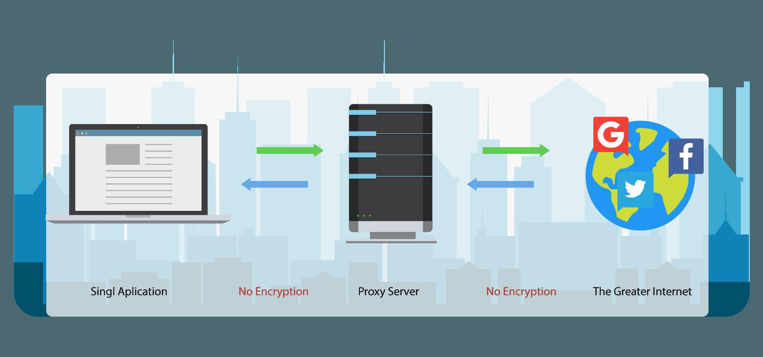 Чем отличается Proxy от VPN